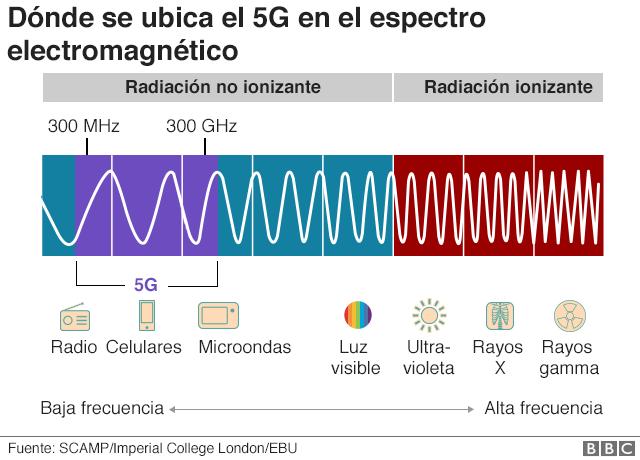Donde se ubica el 5g en el espectro electromagnetico